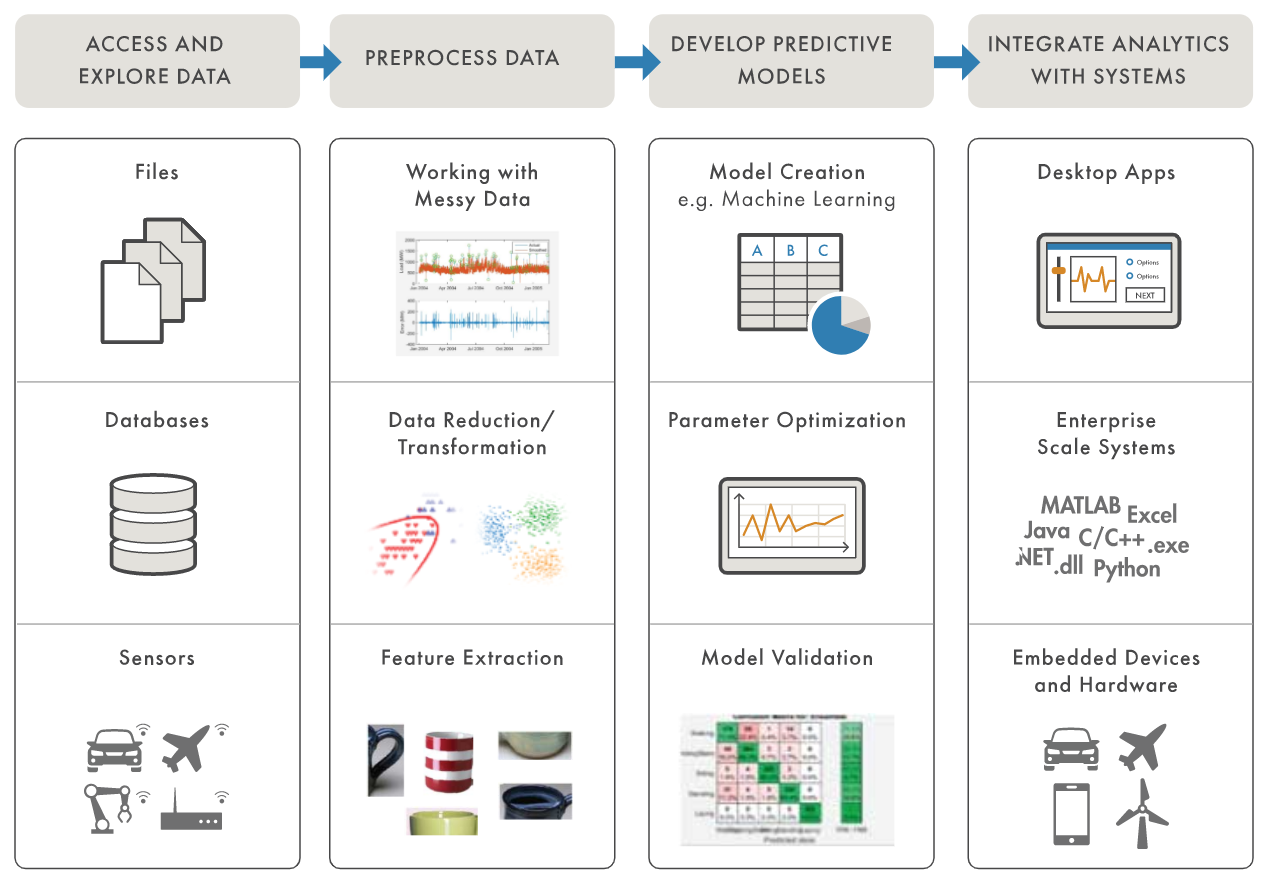 Predictive analytics workflow