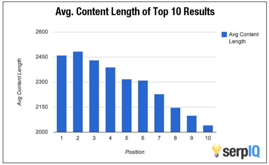 avg content length