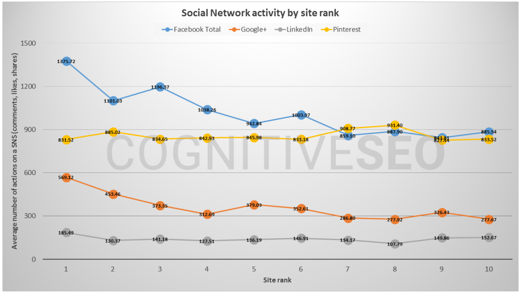 social network activity